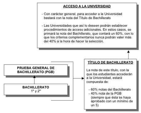 Publicados en el BOE los reales decretos que regularán la PGB y el acceso a la Universidad